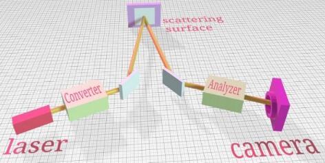 滑铁卢大使用散布在自由空间中的光子成功转移和恢复了量子相干性