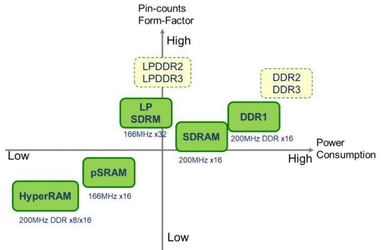系统级方法使基于AIoT的MCU受益