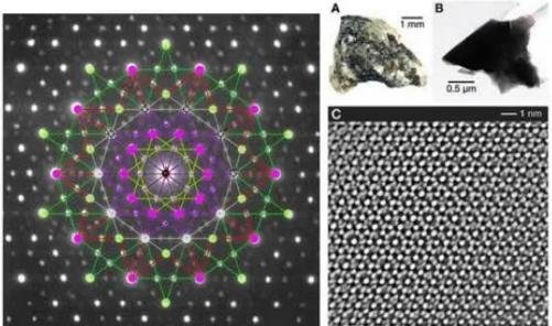 利用準晶獲得的納米復合材料催化劑優于大部分工業催化劑