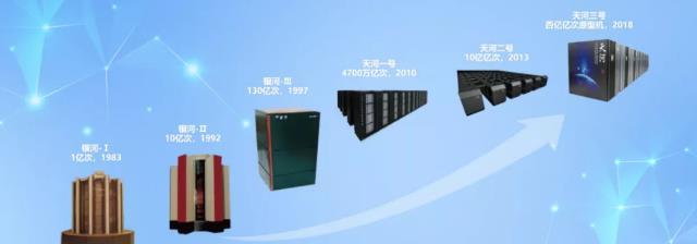 """中國 """"天河"""" 超算再奪圖計算性能兩項世界第一!"""