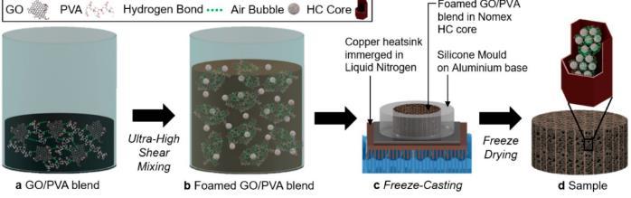 科學家開發出世界上最輕的隔音材料 能將噪音降低16分貝
