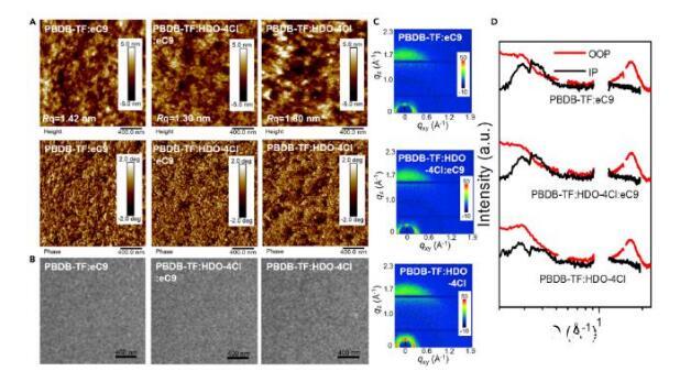 有機光伏電池加入HDO-4Cl,轉化效率達到破紀錄的18.86%