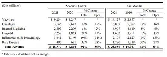 輝瑞新冠疫苗持續放量:上半年總收入335億美元,同比增長68%