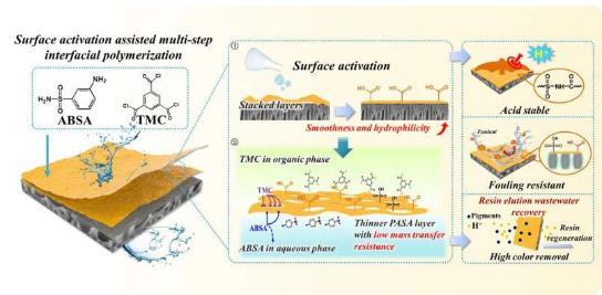 中科院开发新型高渗透耐酸纳滤(NF)膜,用于高效处理酸性废水