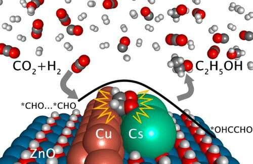 净零碳排放技术更进一步:新型工业催化剂可有效地将二氧化碳转化为乙醇