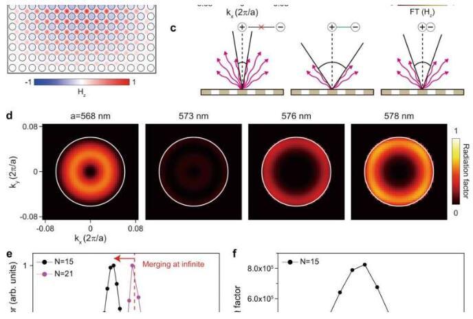 突破性的激光器:可以被集成在芯片上,比光波還要小