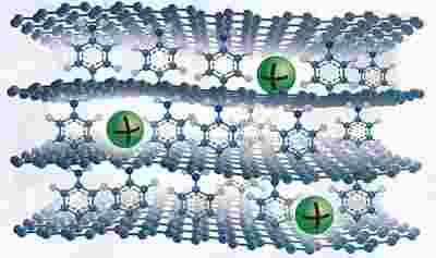新型石墨烯电极,可以将钠电池的存储容量提高到与锂电池相媲美的水平