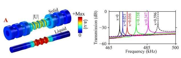 密度、速度、粘度都可檢測!研究人員開發了一種新型管狀聲子晶體傳感器