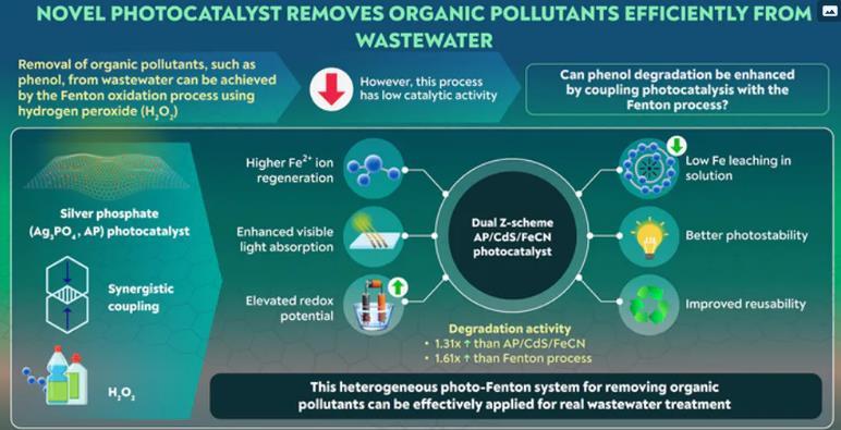 将芬顿氧化与光催化相结合,去除水中的酚类物质实现更高的降解和资源效率