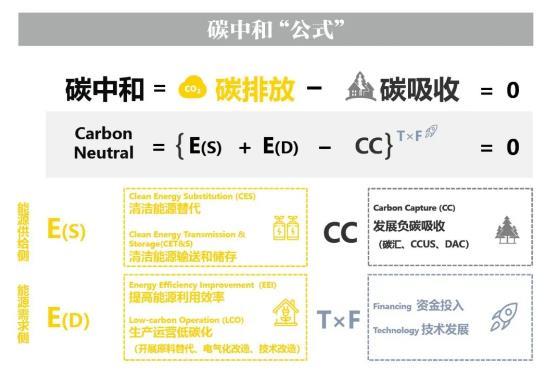 什么是碳達峰、碳中和?現實的碳中和五大路徑及企業建議