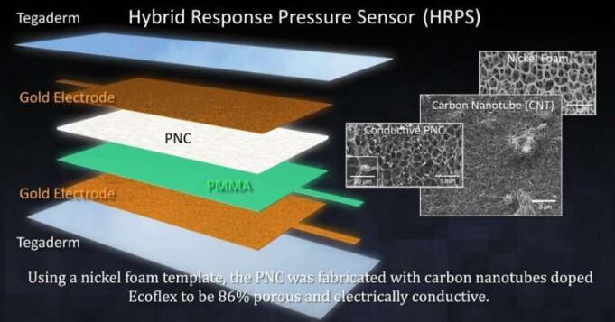 新型軟壓力傳感器突破瓶頸:兼顧壓力和靈敏度,讓可穿戴設備更上一層樓