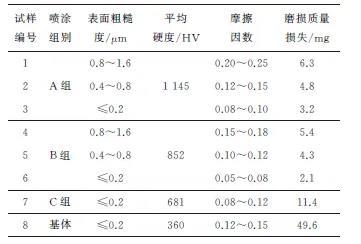 鈦合金撓性軸產生異常磨損的檢驗結果和原因分析