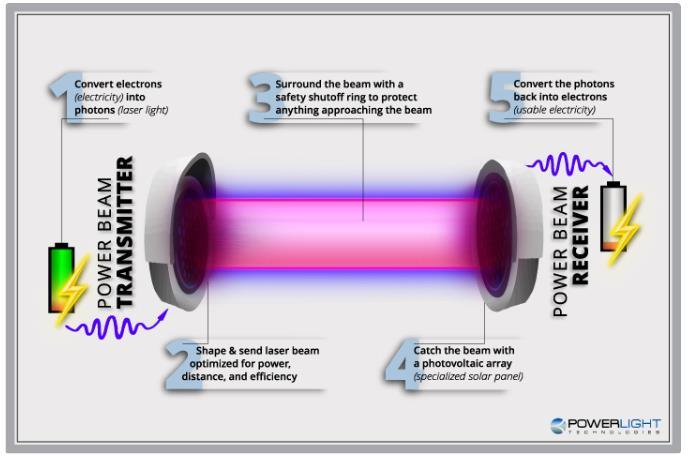 無線電力傳輸有望成為電網關鍵部分,竟用到了這個黑科技